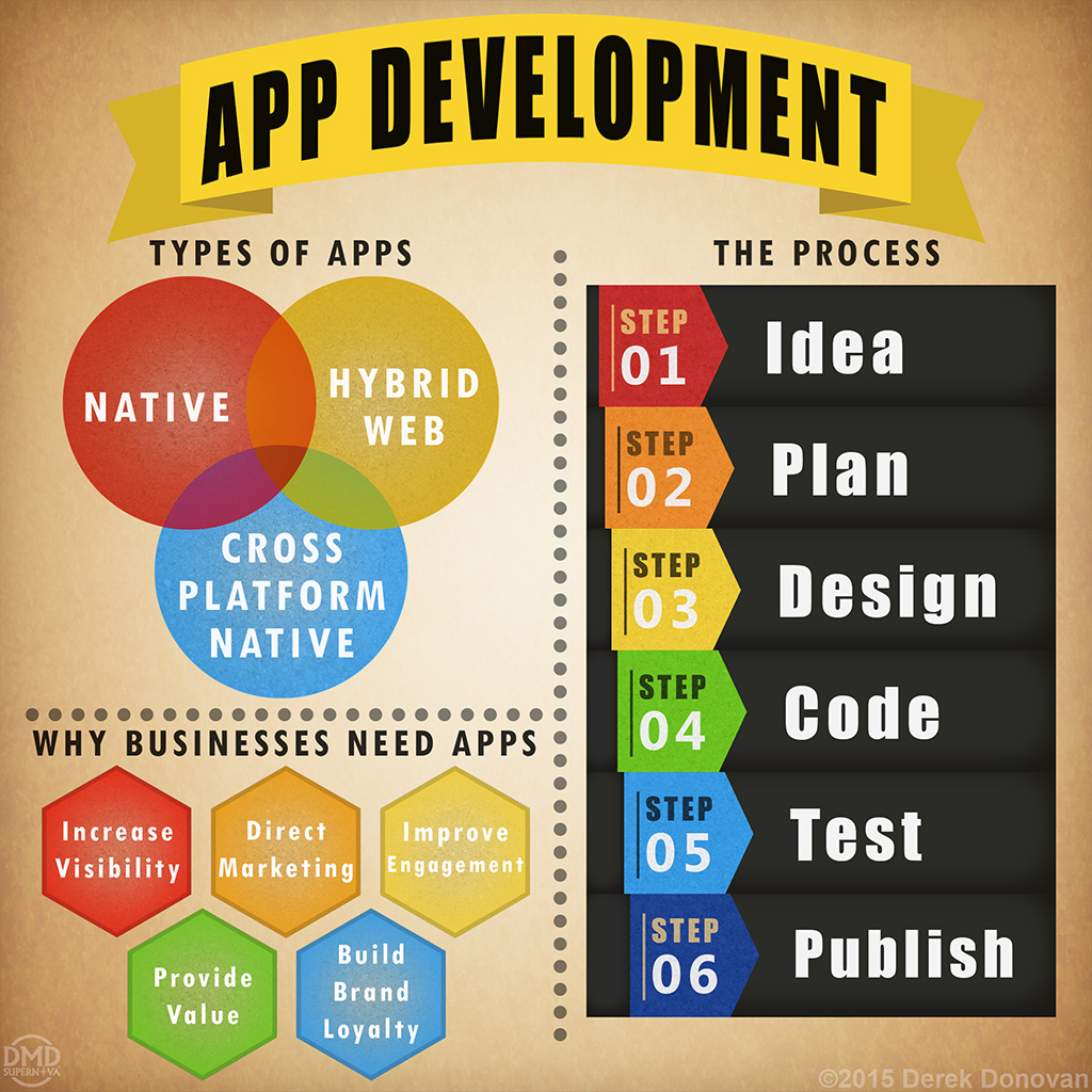 App Development Infographic